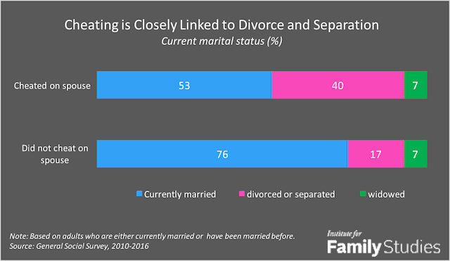 Statistics of cheating - divorce rates and infidelity